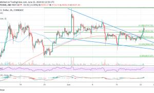 BTC / USD Dampak Pola Baji Rocket Bitcoin Menuju $ 9,800, $ 10.000 Hampir