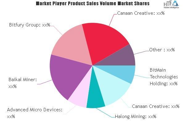 Pasar Perangkat Keras Cryptocurrency, Hal Besar Selanjutnya