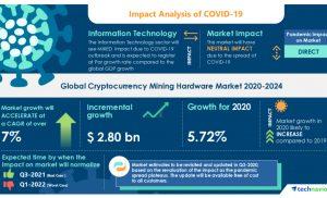Pasar Perangkat Keras Penambangan Cryptocurrency- Peta Jalan untuk Pemulihan dari COVID-19 | Meningkatnya Popularitas Kolam Penambangan untuk meningkatkan Pertumbuhan Pasar | Technavio